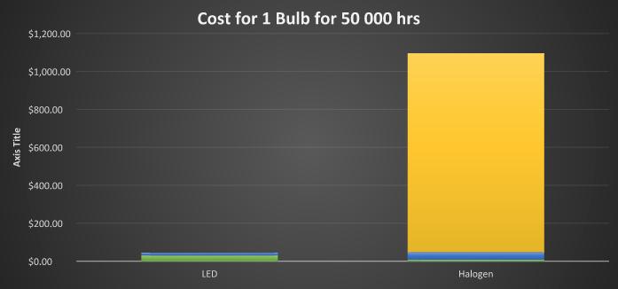 Brite Nites   LED vs. halogen