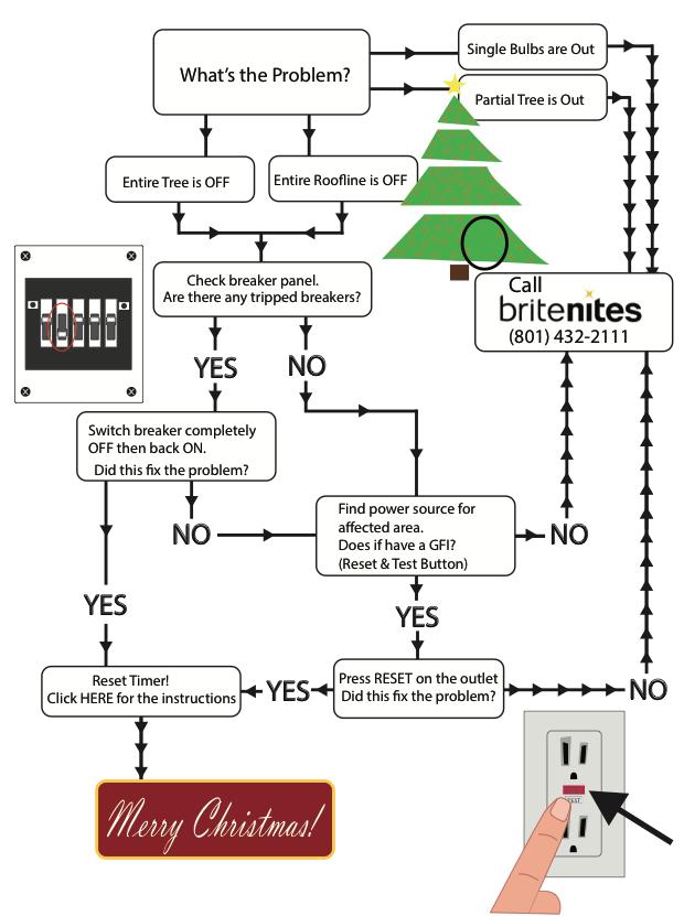 Brite Nites   Troubleshooting Guide